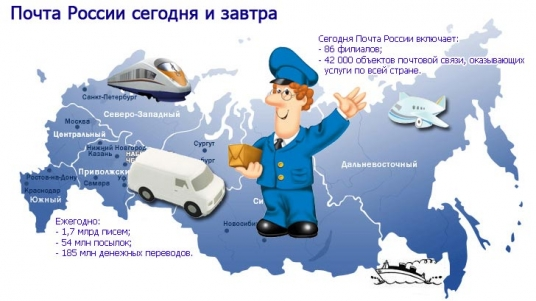 Открытки. С Днем Российской Почты! Почта России сегодня и завтра