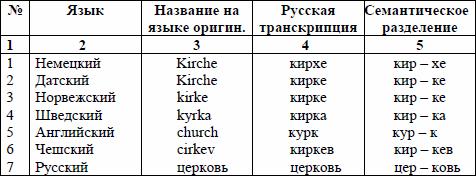 Дроздов Ю.Н. Тюркскоязычный период европейской истории