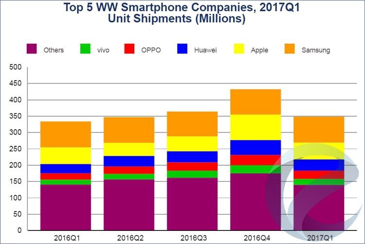 Самсунг отвоевала уApple лидерство нарынке телефонов
