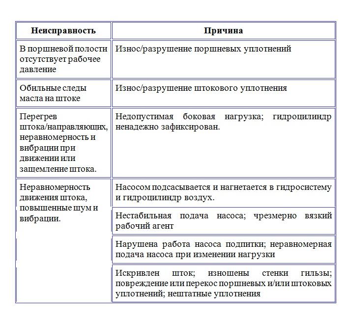 Основные неисправности гидроцилиндров