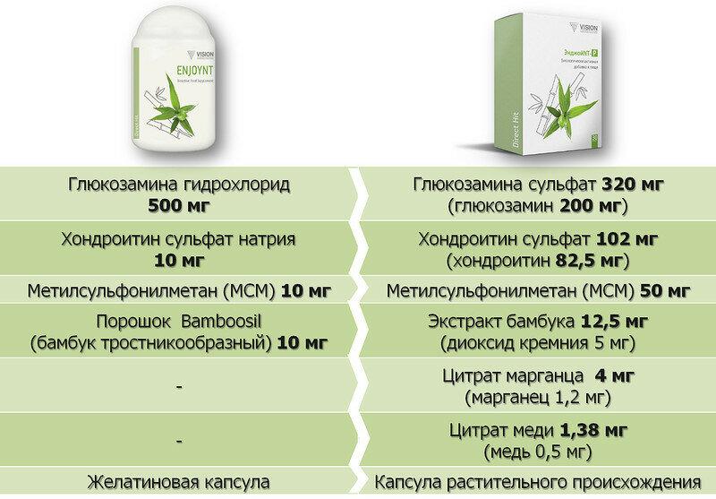 Отличия продукта европейского и российского производства ЭнджойНТ
