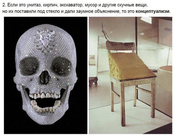 Гайд по современному искусству