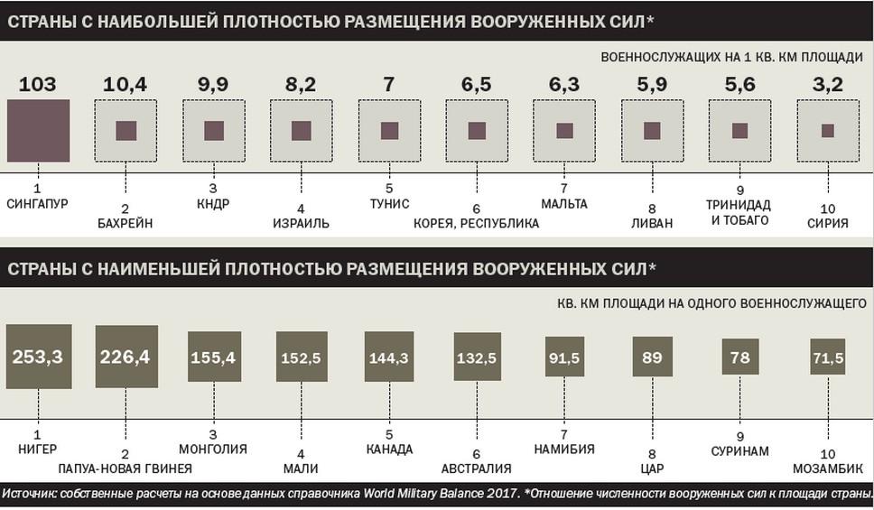 Страны с наибольшей плотностью размещения вооружённых сил
