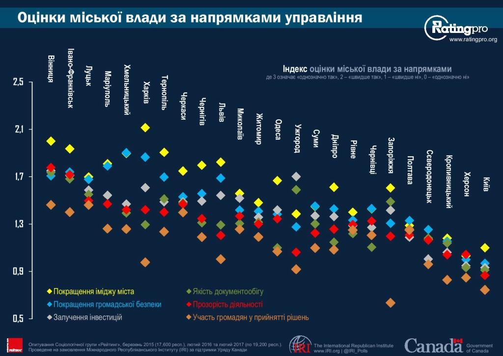Рейтинг городов Украины 13