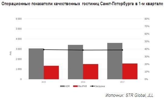 Загрузка отелей Москвы стала рекордной для начала года запоследние пять лет
