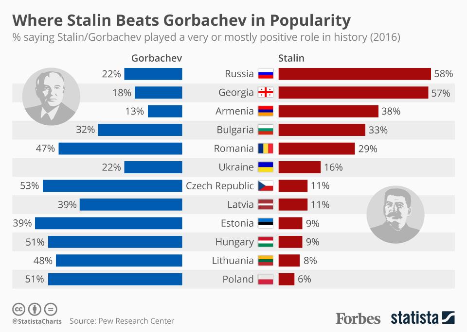 Forbes узнал об отношении жителей бывшего СССР к Горбачеву и Сталину-график