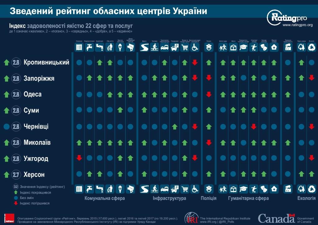 Рейтинг городов Украины 05