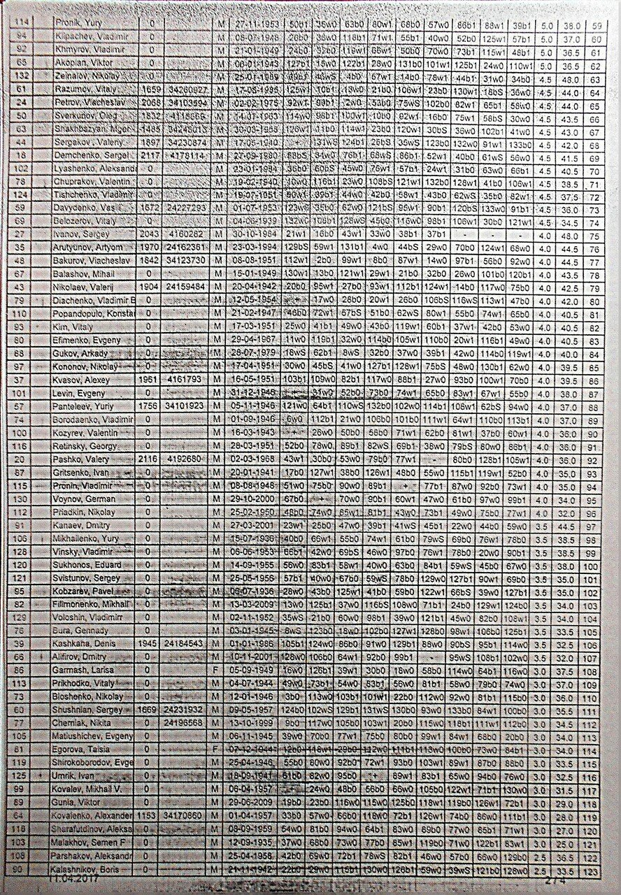 Итоговая таблица турнира по быстрым шахматам, 9.04.17., станица Выселки ... 02 ... DSCN1983.JPG