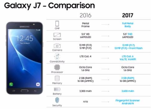Самсунг Galaxy Note 8 выйдет совстроенным сканером отпечатков пальцев