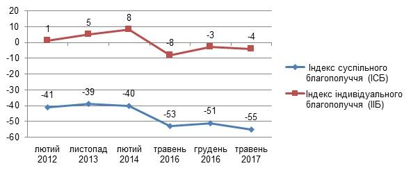 График 1. Динамика индексов ИСБ и ИИБ в Украине в 2012-2017 лет