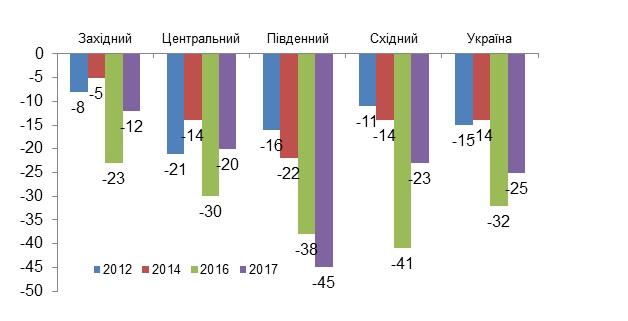 График 3. Региональные различия в динамике оценки, какой будет жизнь в стран