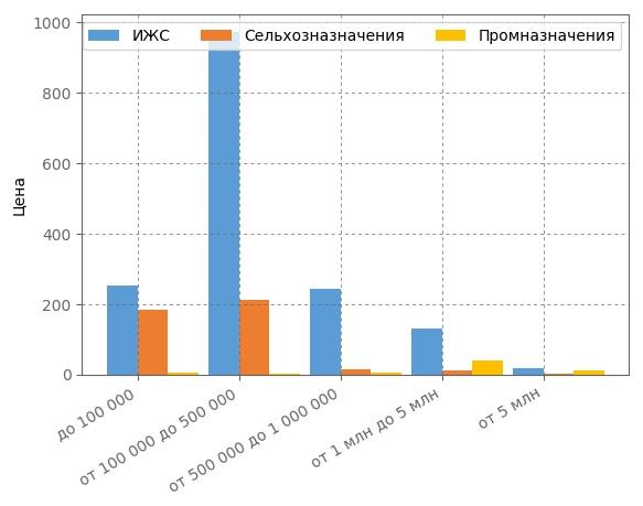 Сегментация земельных участков по ценовым категориям в Кирове в августе 2017 года.