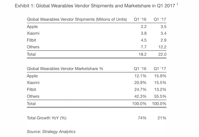 Apple лидирует попоставкам носимых устройств