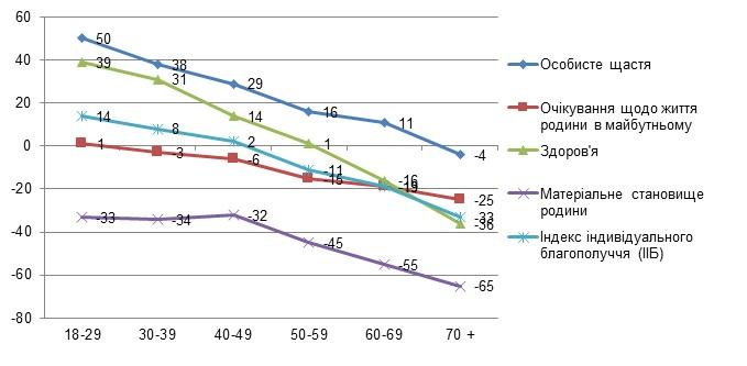 График 4. Значение ИИБ и его составляющих для различных возрастных групп (среднее)