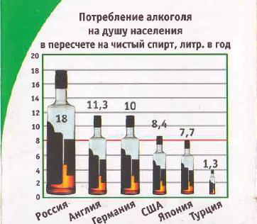 День трезвости в России. Потребление алкоголя на душу населения