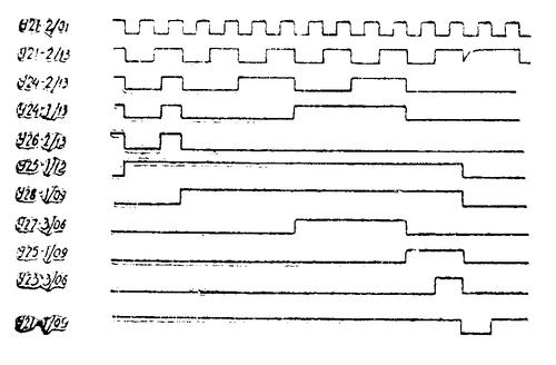 Эпюры работы схемы досчета радиостанции Баклан-20 (Баклан-5)