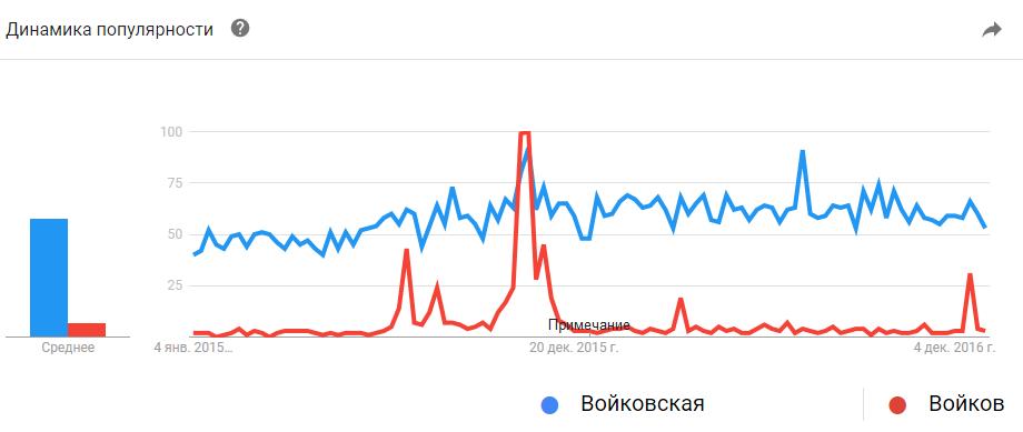 Google Trends. Войковская, Войков: 2015-2016