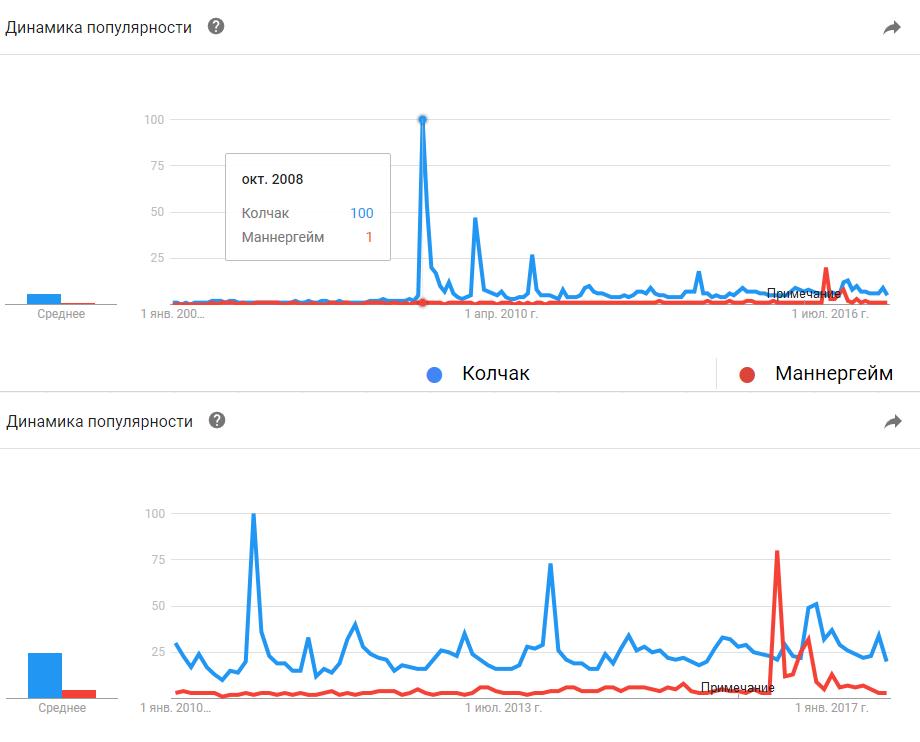 Google Trends. Колчак, Маннергейм: 2004-2017, 2010-2017