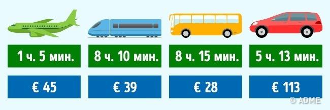 © depositphotos  Транспортные компании: Alitalia , TRENITALIA , Baltour , Europcar .  Испан