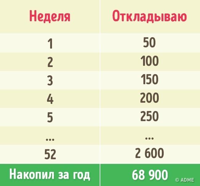 3способа накопить загод кругленькую сумму, даже если вытранжира (3 фото)