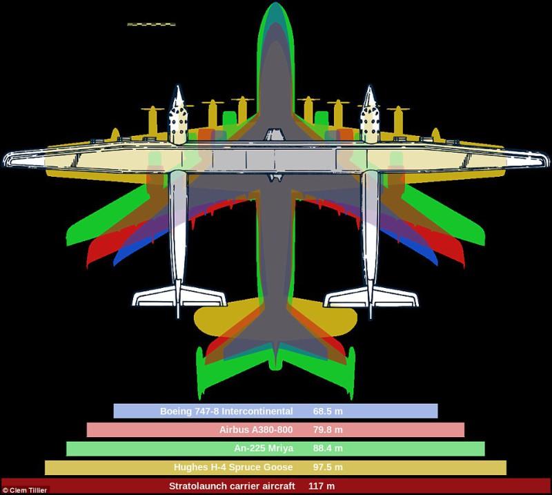 Самолет, выпущенный аэрокосмической фирмой Allen Stratolaunch Systems, имеет самый большой размах кр