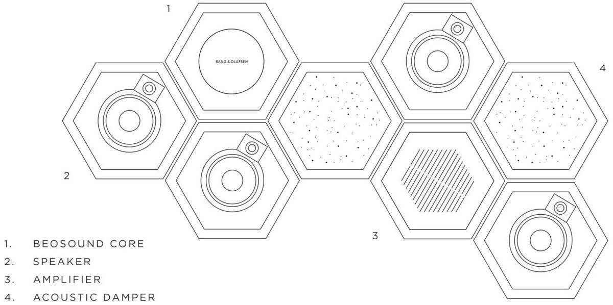 Аудиосистема BeoSound Shape от Bang & Olufsen