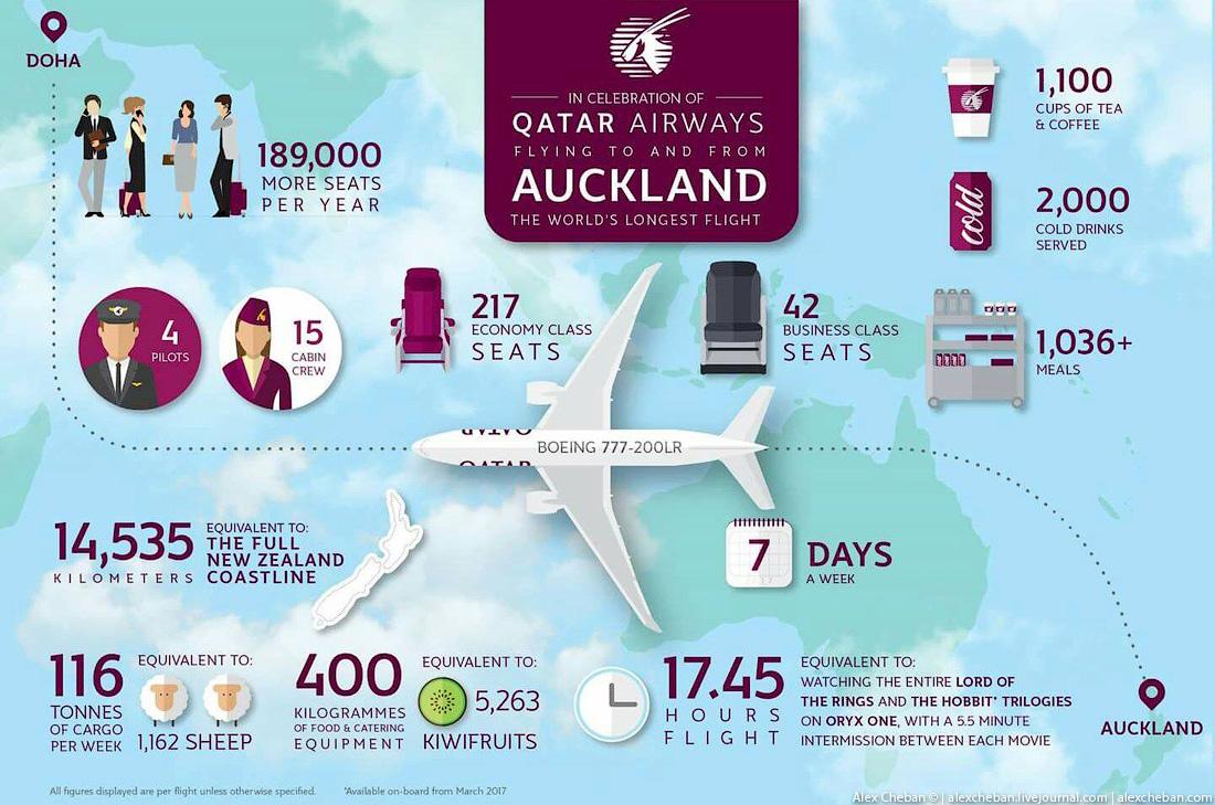 Очень люблю инфографику, здесь все самые основные цифры этого рейса. И за каждой цифрой стоит своя и