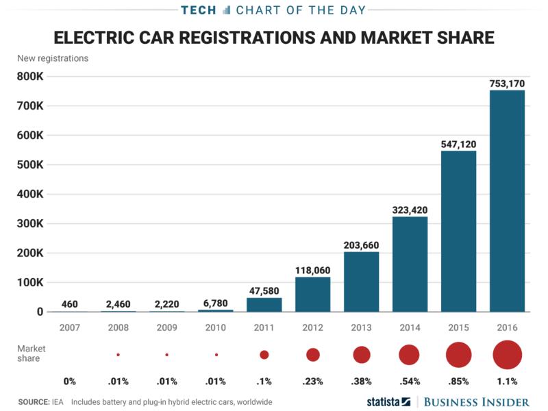 statista.com: Продажи электромобилей с 2007 по 2016