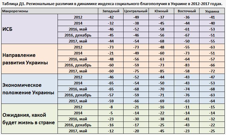 Таблица Д1. Региональные различия в динамике индекса социального благополучия в Украине в 2012-2017 годах