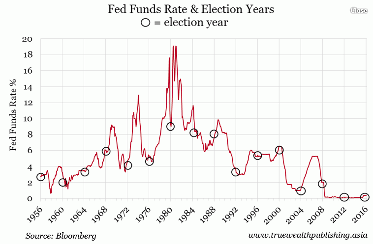 Do presidential elections affect whether or not the fed raises interest rates?