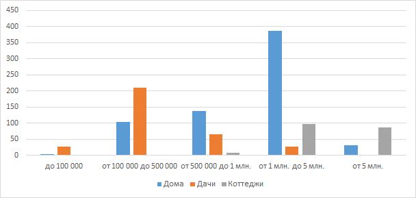 Цены на загородных домах