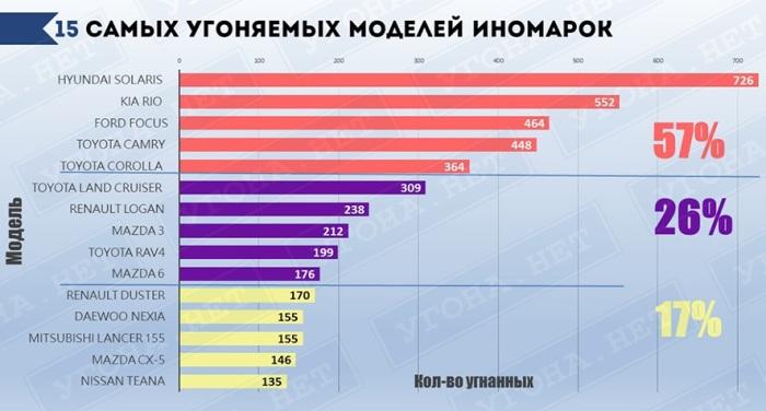 Самые угоняемые иномарки в России. Не вызывает удивления, что