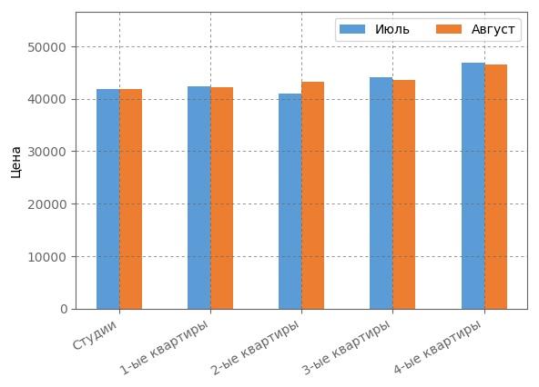 Сравнение средневзвшенной стоимости квадратного метра августе 2017 года.