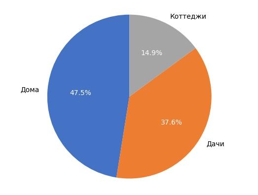 Выборка объектов загородной недвижимости в Кирове в августе 2017 года.