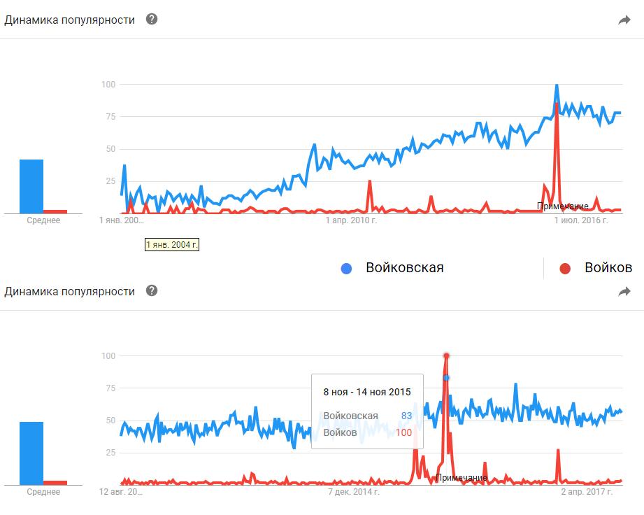 Google Trends. Войковская, Войков: 2004-2017, 2012-2017