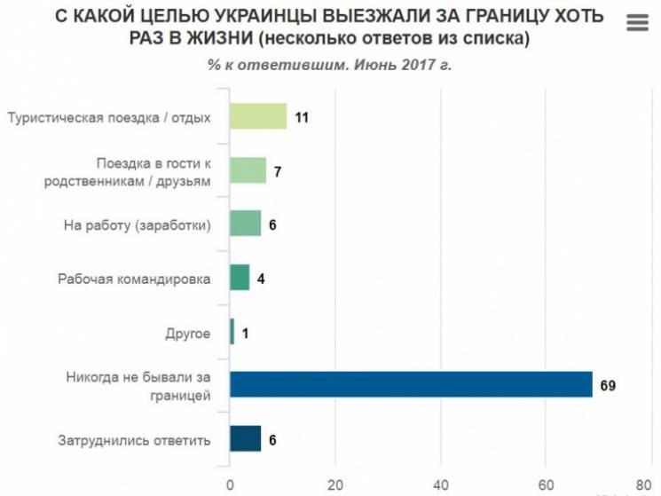 69% украинцев ни разу не были за границей, - опрос