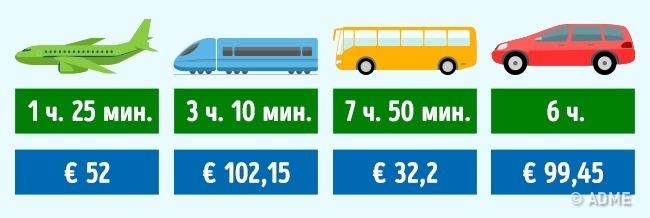 © depositphotos  Транспортные компании: Iberia , AVE , Alsa , Europcar .  Германия Берлин—