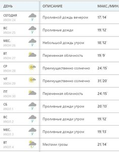 https://weather.com/ru-RU/weather/