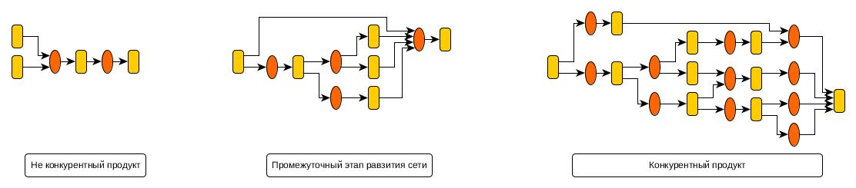 Эволюция сети
