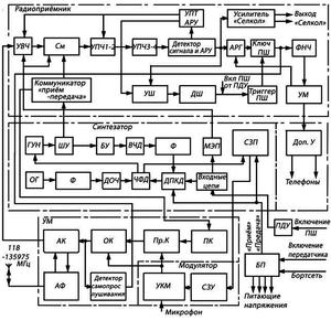 Структурная схема радиостанции Баклан-20 (Баклан-5)