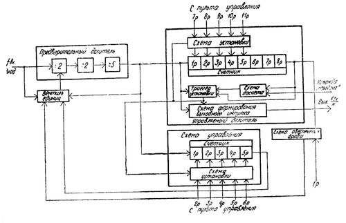 Функциональная схема ДПКД радиостанции Баклан-20 (Баклан-5)