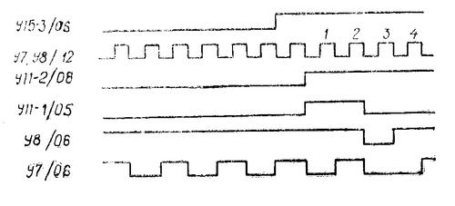Эпюры работы вентиля единиц радиостанции Баклан-20 (Баклан-5)