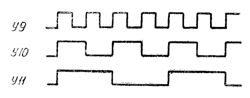 Эпюры работы динамического делителя на 2 радиостанции Баклан-20 (Баклан-5)