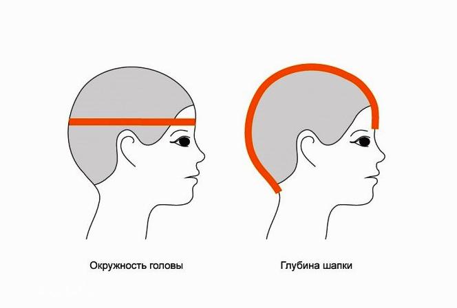 Размер шапки зависит от окружности головы и глубины