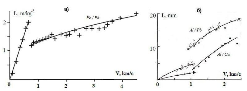 Рис.2. а) зависимость от скорости глубины проникания в свинцовую мишень макроударника из железа [8]; б) зависимости от скорости глубин проникания в свинцовую и медную мишени алюминиевого диска толщиной 4 мм [8].