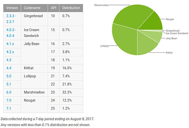 Android Nougat установлена лишь на 13.5% Android-устройств