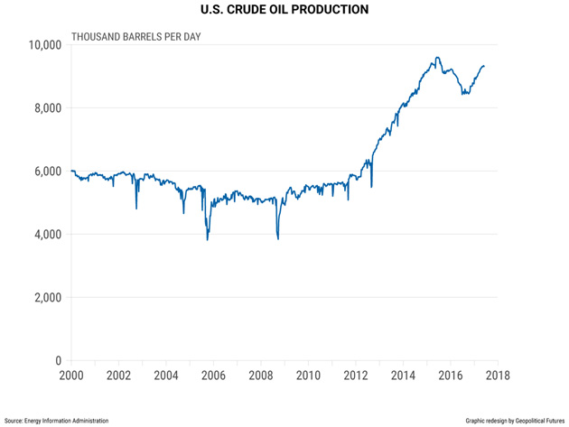 zerohedge.com: Why The United States Rule Oil Prices... Not OPEC