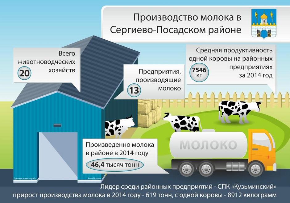 Наш район – лидер по производству молока