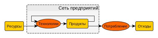Сетевая потоковая модель экномики