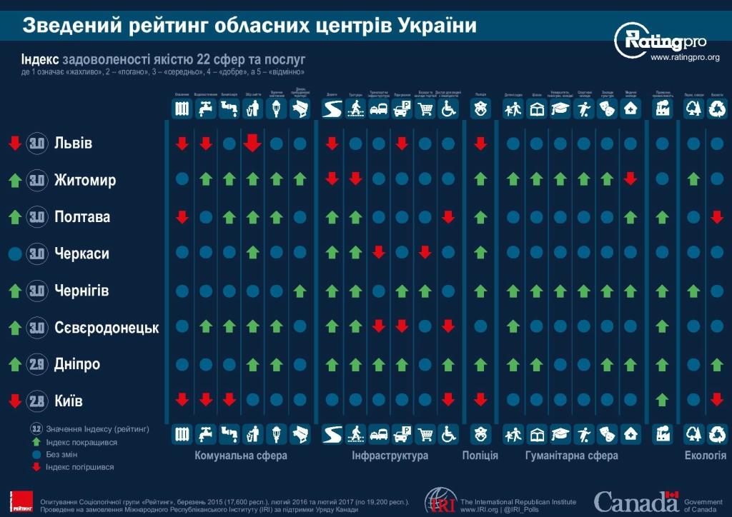 Рейтинг городов Украины 04